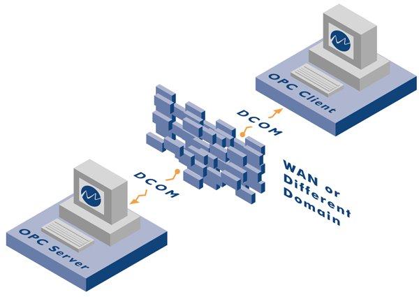 Настройка DCOM для OPC на Windows XP